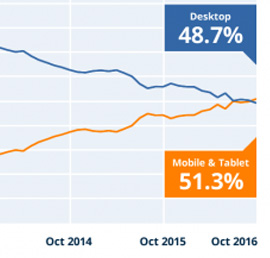 The decline of the desktop just passed a major milestone